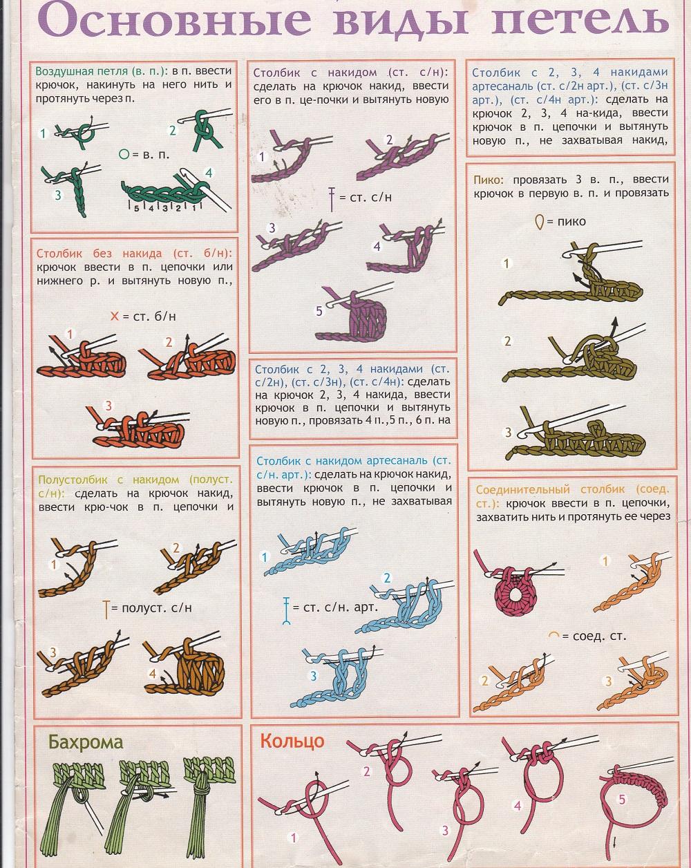 Как вязать петли крючком и их обозначения